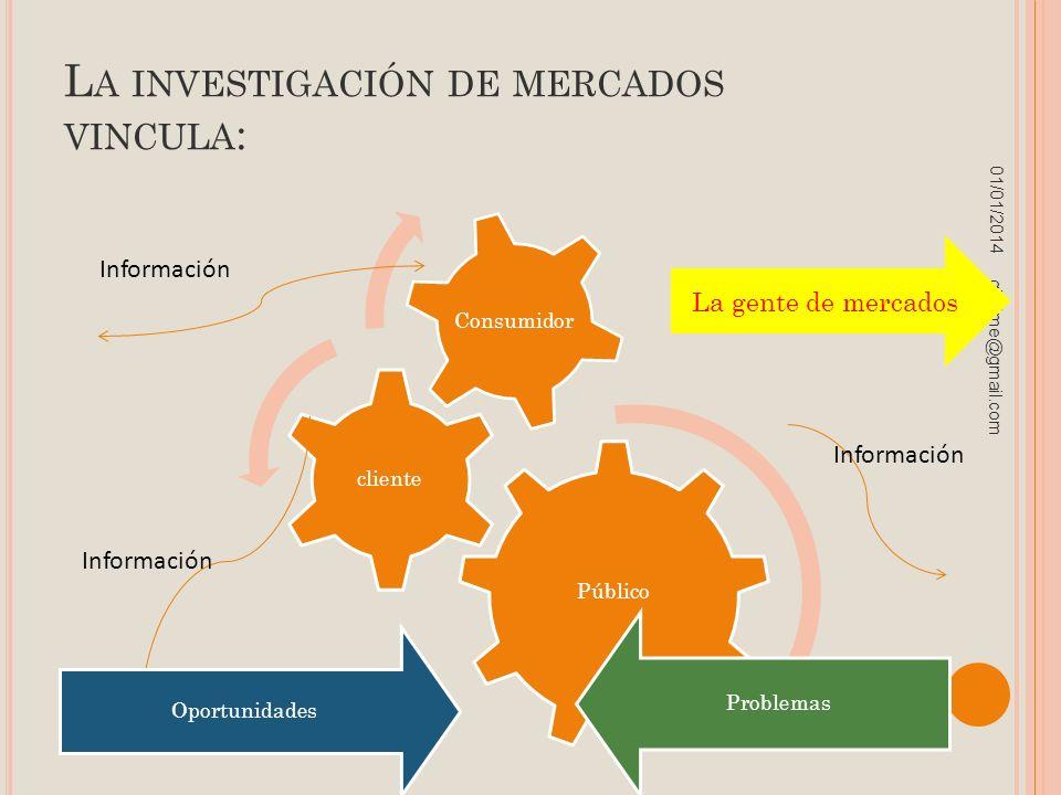 L A INVESTIGACIÓN DE MERCADOS VINCULA : Público cliente Consumidor 01/01/2014 gilalme@gmail.com La gente de mercados Información Oportunidades Problem