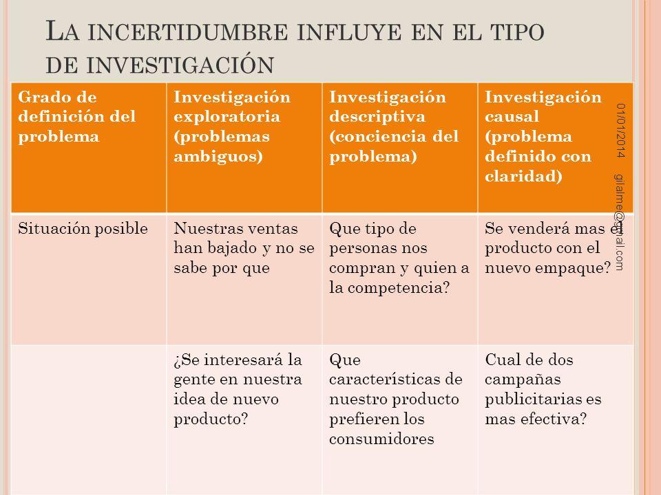 L A INCERTIDUMBRE INFLUYE EN EL TIPO DE INVESTIGACIÓN Grado de definición del problema Investigación exploratoria (problemas ambiguos) Investigación d