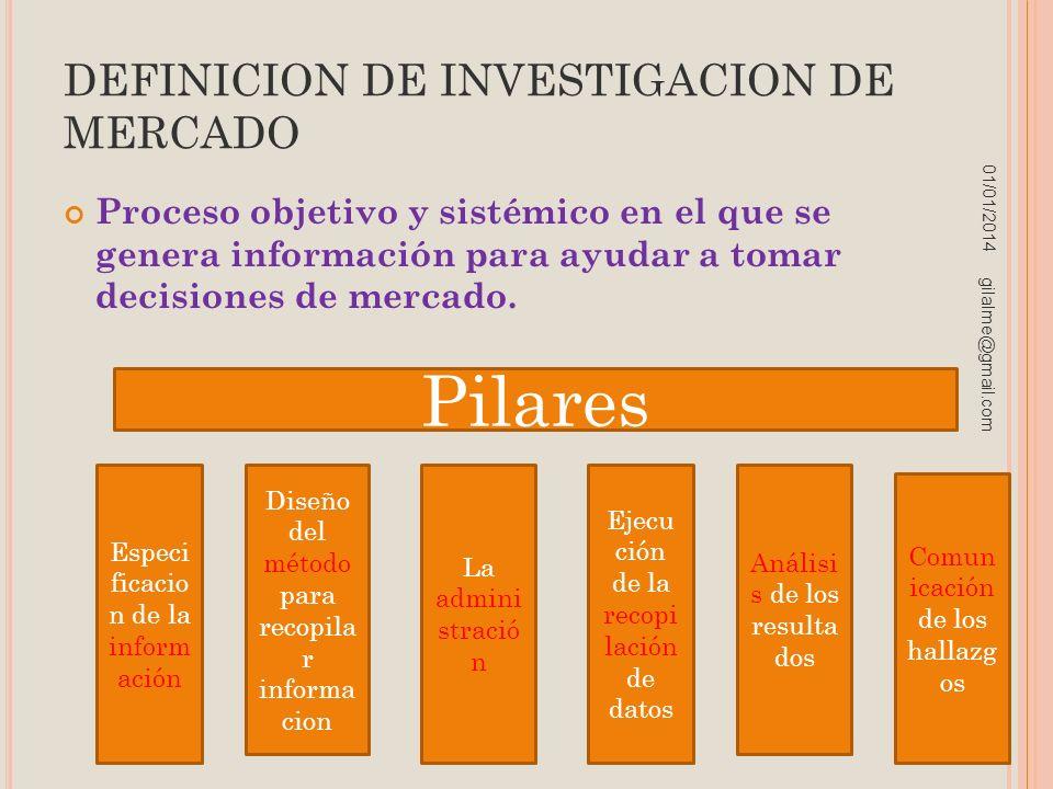 DEFINICION DE INVESTIGACION DE MERCADO Proceso objetivo y sistémico en el que se genera información para ayudar a tomar decisiones de mercado. 01/01/2