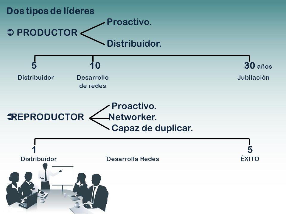 Dos tipos de líderes Proactivo. PRODUCTOR Distribuidor. 5 10 30 años Distribuidor Desarrollo Jubilación de redes Proactivo. REPRODUCTOR Networker. Cap
