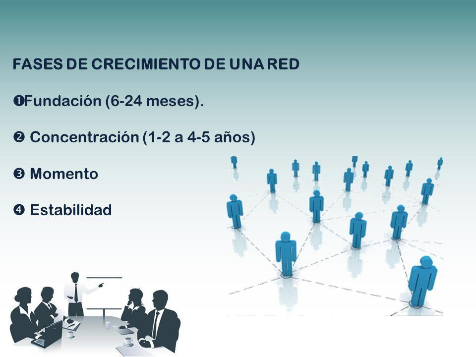 FASES DE CRECIMIENTO DE UNA RED Fundación (6-24 meses). Concentración (1-2 a 4-5 años) Momento Estabilidad