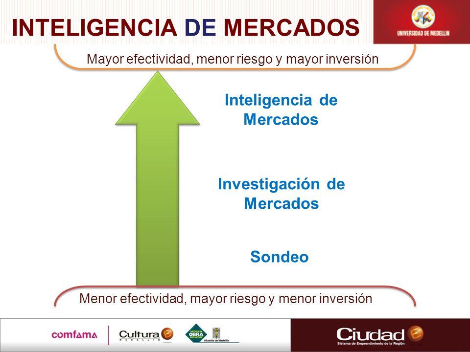 Menor efectividad, mayor riesgo y menor inversión Mayor efectividad, menor riesgo y mayor inversión Investigación de Mercados Inteligencia de Mercados