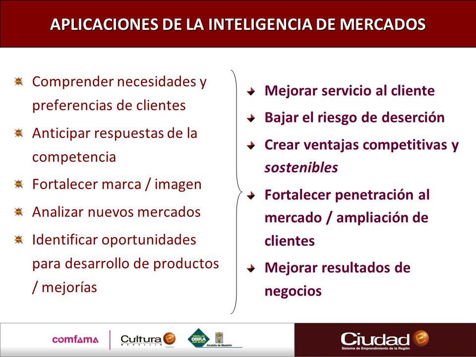 APLICACIONES DE LA INTELIGENCIA DE MERCADOS Comprender necesidades y preferencias de clientes Anticipar respuestas de la competencia Fortalecer marca