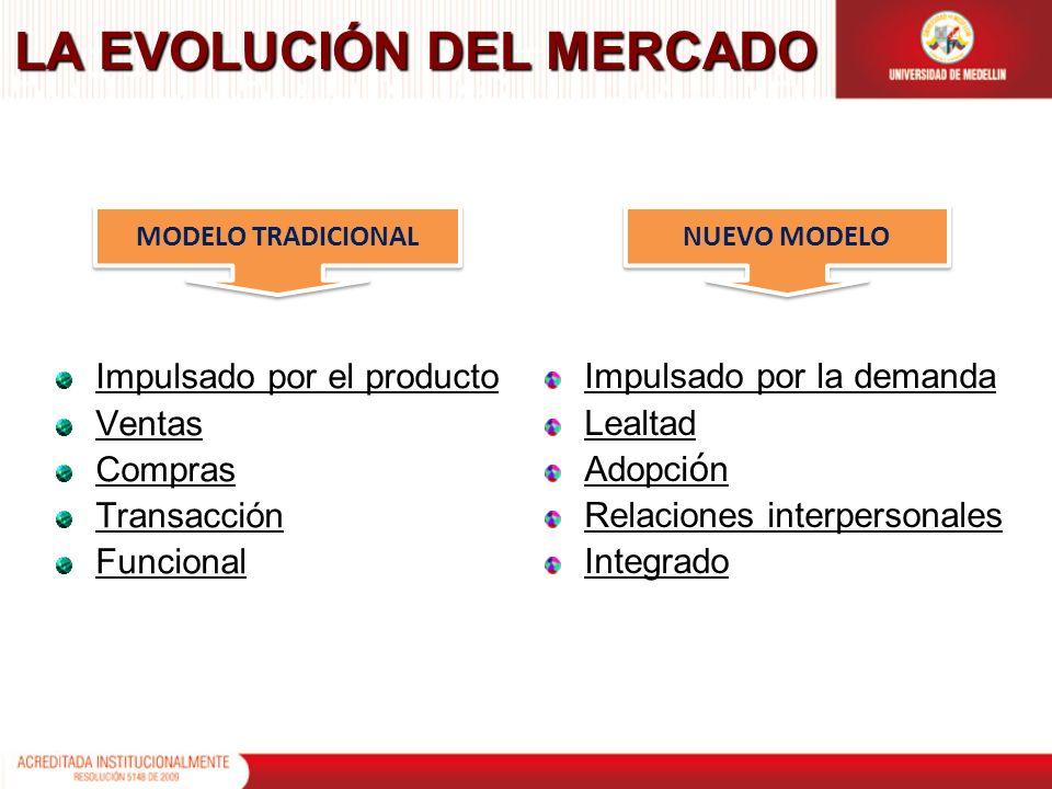 LA EVOLUCIÓN DEL MERCADO Impulsado por el producto Ventas Compras Transacción Funcional Impulsado por la demanda Lealtad Adopci ó n Relaciones interpe