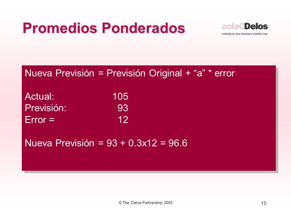 15 © The Delos Partnership 2005 Promedios Ponderados Nueva Previsión = Previsión Original + a * error Actual:105 Previsión: 93 Error = 12 Nueva Previs