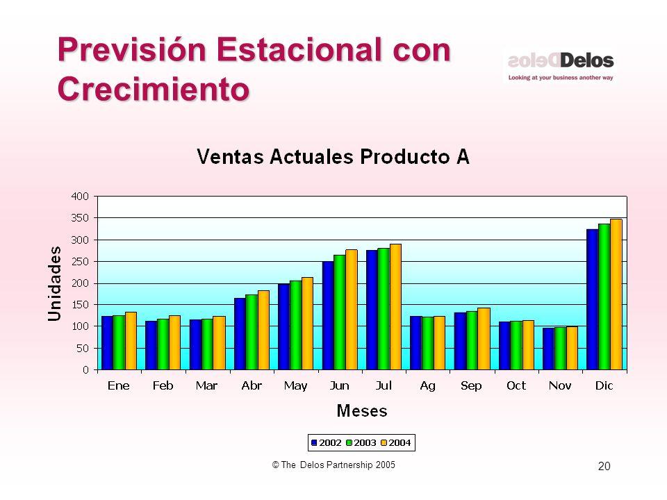 20 © The Delos Partnership 2005 Previsión Estacional con Crecimiento