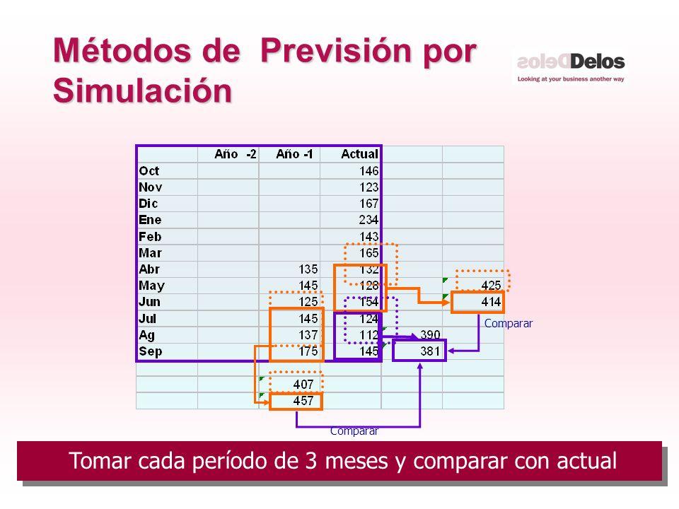 22 © The Delos Partnership 2005 Métodos de Previsión por Simulación Comparar Tomar cada período de 3 meses y comparar con actual
