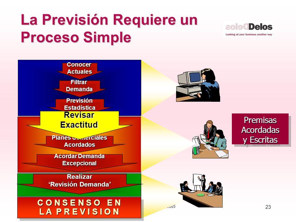 23 © The Delos Partnership 2005 La Previsión Requiere un Proceso Simple PremisasAcordadas y Escritas PremisasAcordadas FiltrarDemanda PrevisiónEstadís