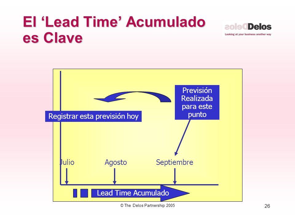 26 © The Delos Partnership 2005 El Lead Time Acumulado es Clave Lead Time Acumulado Previsión Realizada para este punto Registrar esta previsión hoy J