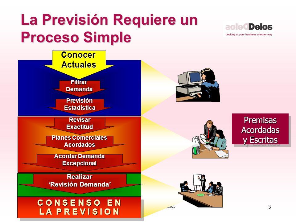 3 © The Delos Partnership 2005 La Previsión Requiere un Proceso Simple PremisasAcordadas y Escritas PremisasAcordadas FiltrarDemanda PrevisiónEstadíst