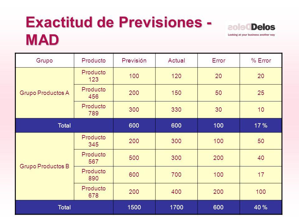 31 © The Delos Partnership 2005 Exactitud de Previsiones - MAD GrupoProductoPrevisiónActualError% Error Grupo Productos A Producto 123 10012020 Produc