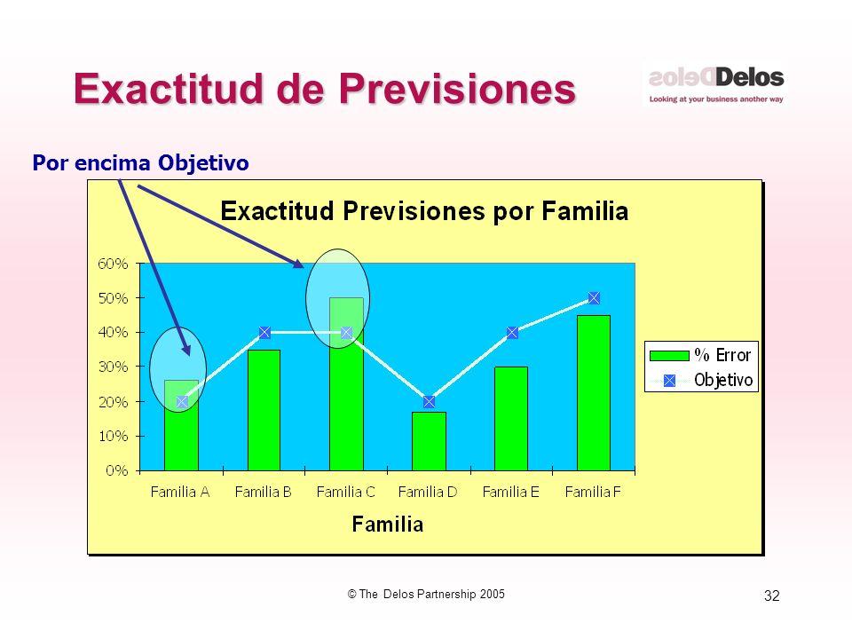 32 © The Delos Partnership 2005 Exactitud de Previsiones Por encima Objetivo