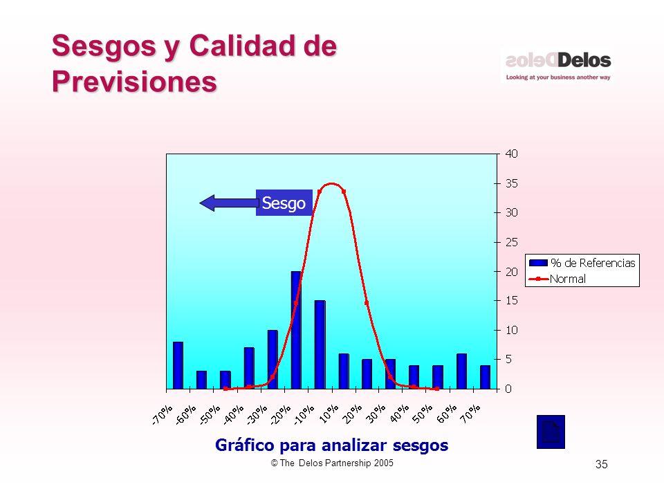 35 © The Delos Partnership 2005 Sesgos y Calidad de Previsiones Gráfico para analizar sesgos Sesgo
