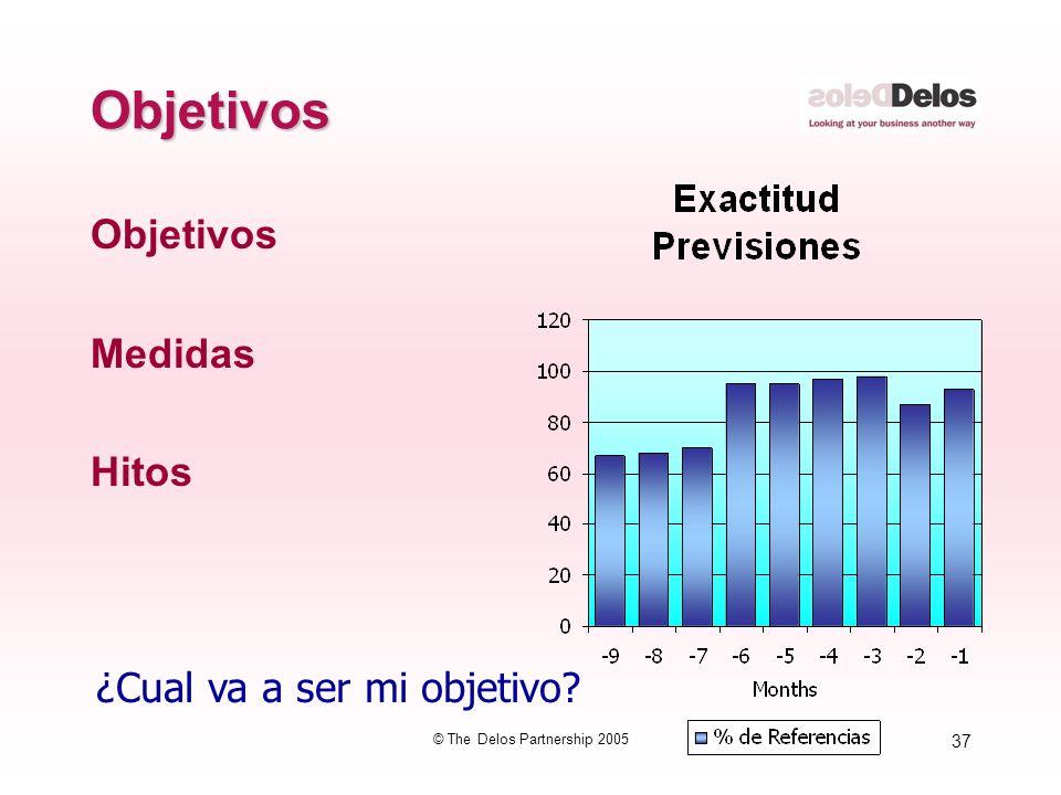 37 © The Delos Partnership 2005 Objetivos Objetivos Medidas Hitos ¿Cual va a ser mi objetivo?