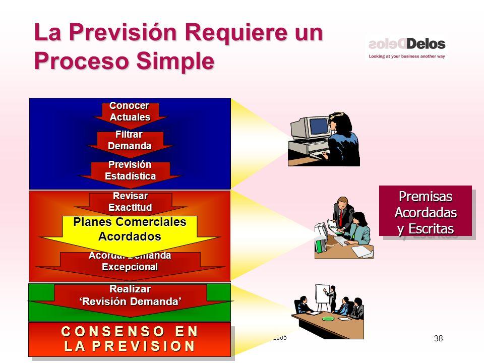 38 © The Delos Partnership 2005 La Previsión Requiere un Proceso Simple PremisasAcordadas y Escritas PremisasAcordadas FiltrarDemanda PrevisiónEstadís