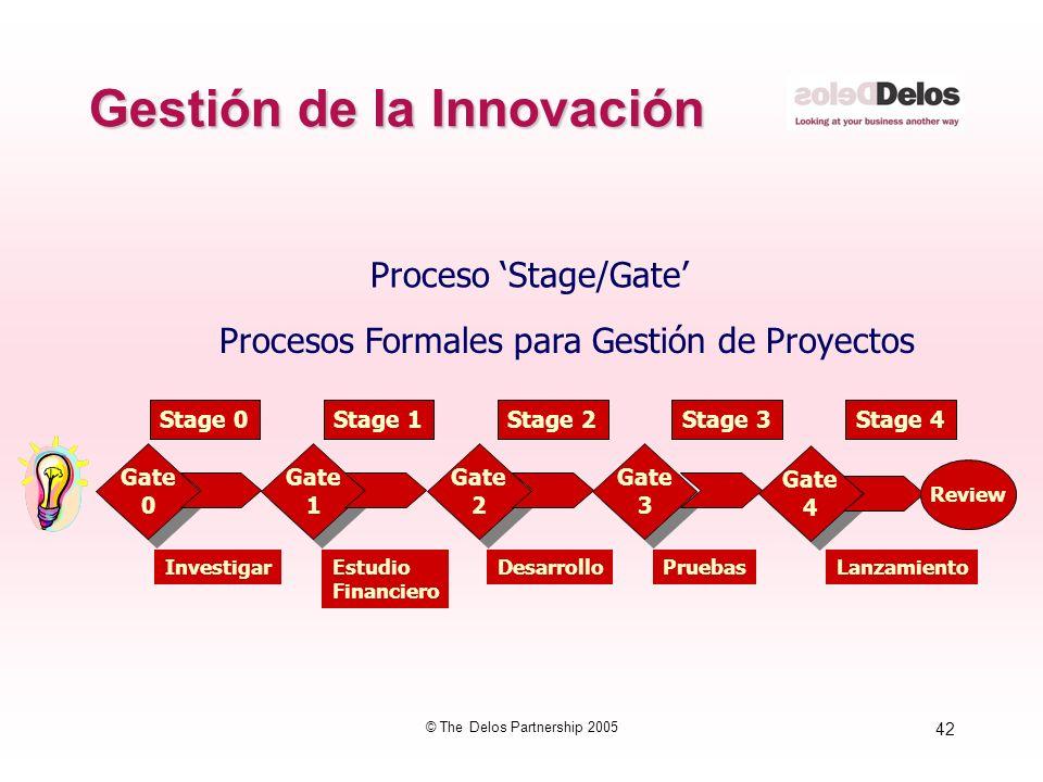 42 © The Delos Partnership 2005 Gestión de la Innovación Proceso Stage/Gate Procesos Formales para Gestión de Proyectos Gate 0 Gate 0 Gate 1 Gate 1 Ga