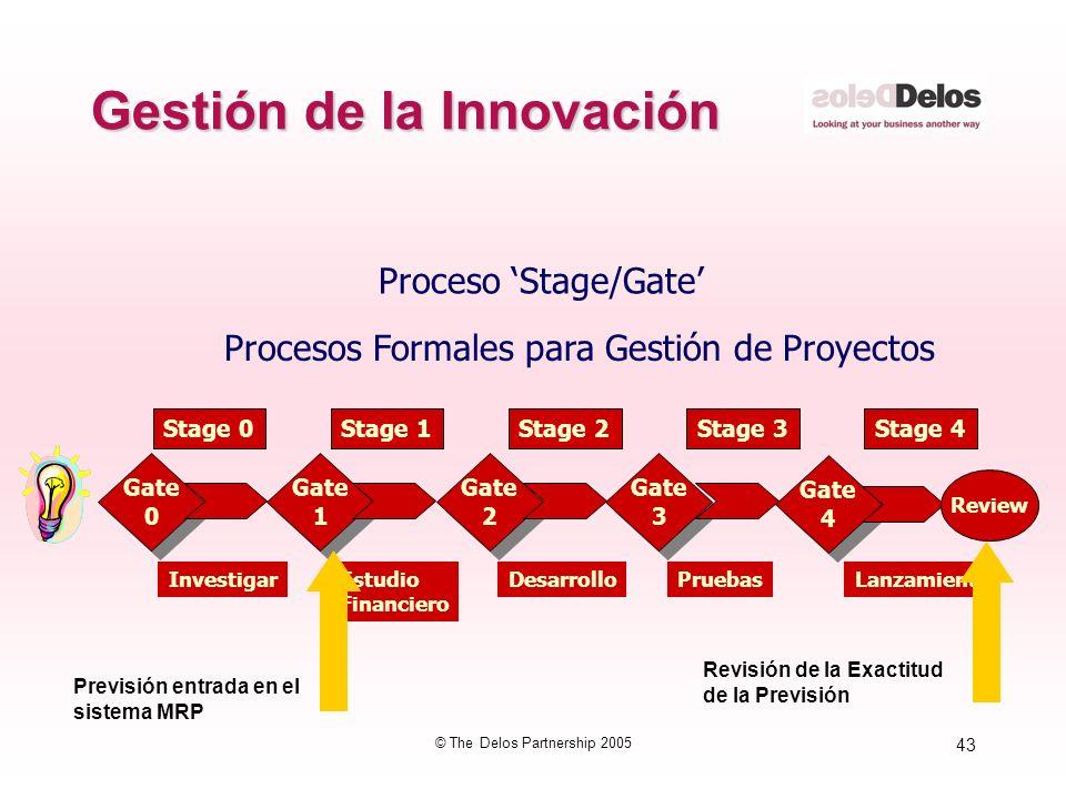 43 © The Delos Partnership 2005 Gestión de la Innovación Proceso Stage/Gate Procesos Formales para Gestión de Proyectos Gate 0 Gate 0 Gate 1 Gate 1 Ga