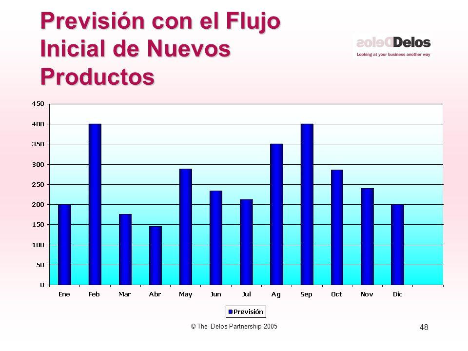 48 © The Delos Partnership 2005 Previsión con el Flujo Inicial de Nuevos Productos