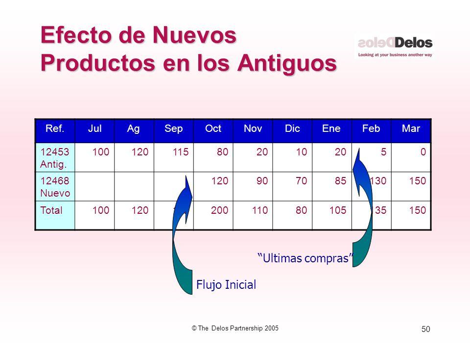 50 © The Delos Partnership 2005 Efecto de Nuevos Productos en los Antiguos Ref.JulAgSepOctNovDicEneFebMar 12453 Antig. 1001201158020102050 12468 Nuevo