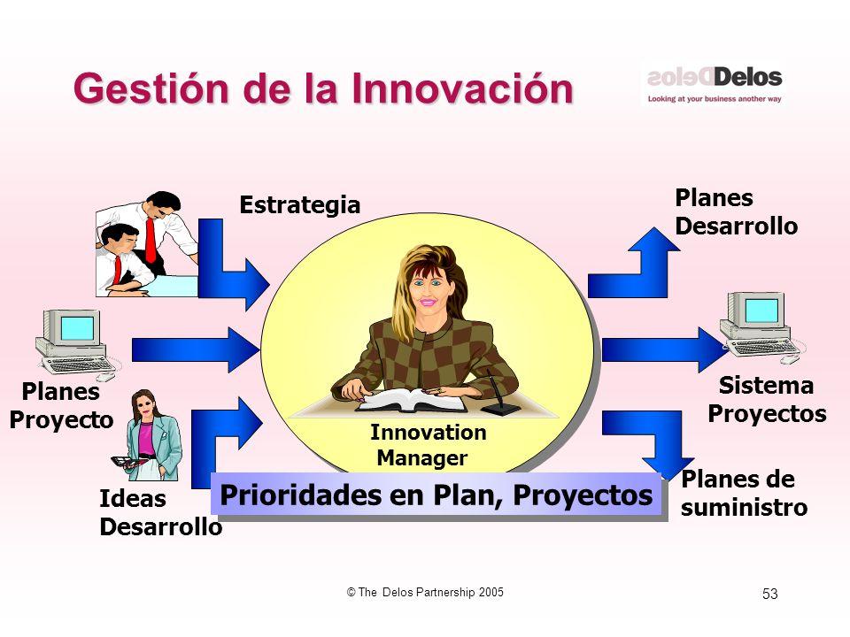 53 © The Delos Partnership 2005 Gestión de la Innovación Innovation Manager Estrategia Ideas Desarrollo Planes Proyecto Planes Desarrollo Planes de su