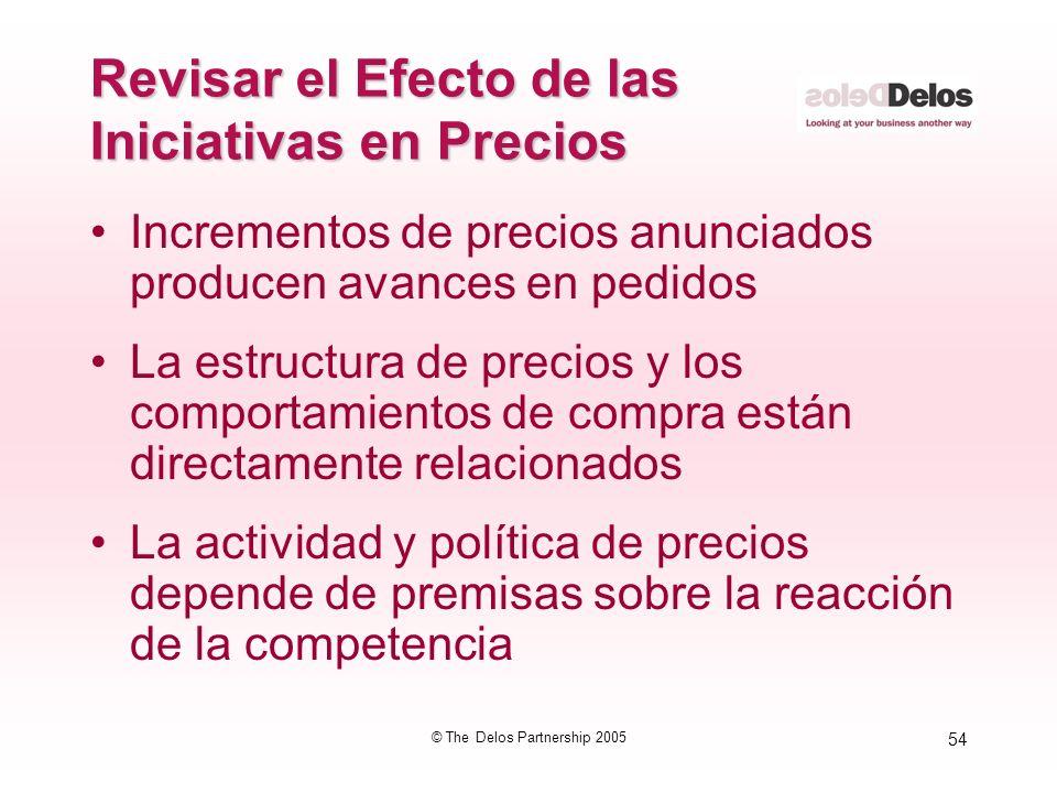 54 © The Delos Partnership 2005 Revisar el Efecto de las Iniciativas en Precios Incrementos de precios anunciados producen avances en pedidos La estru