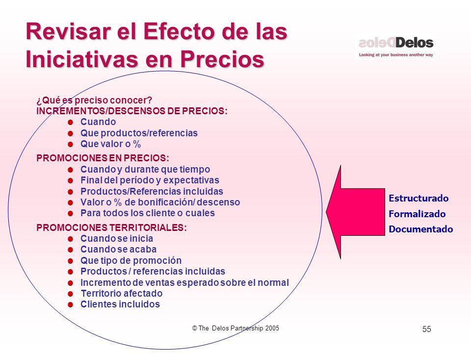 55 © The Delos Partnership 2005 Revisar el Efecto de las Iniciativas en Precios ¿Qué es preciso conocer? INCREMENTOS/DESCENSOS DE PRECIOS: Cuando Que