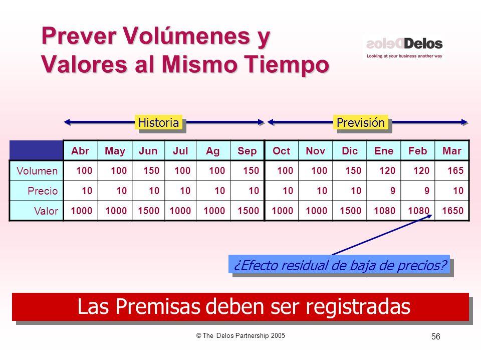 56 © The Delos Partnership 2005 Prever Volúmenes y Valores al Mismo Tiempo AbrMayJunJulAgSepOctNovDicEneFebMar Volumen 100 150100 150100 150120 165 Pr