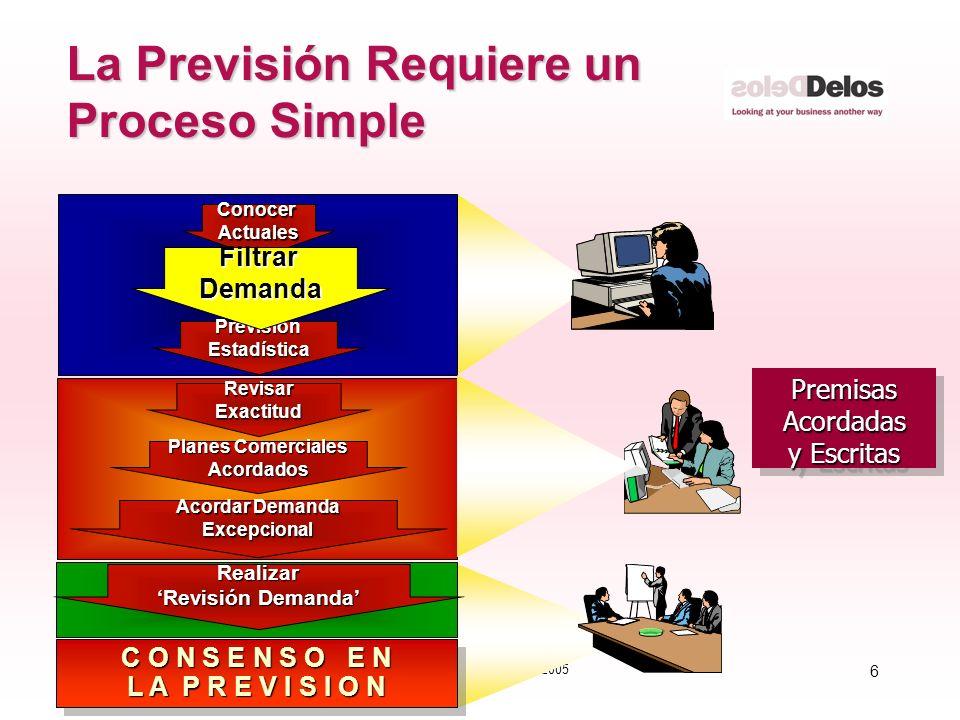 6 © The Delos Partnership 2005 La Previsión Requiere un Proceso Simple PremisasAcordadas y Escritas PremisasAcordadas PrevisiónEstadística ConocerActu