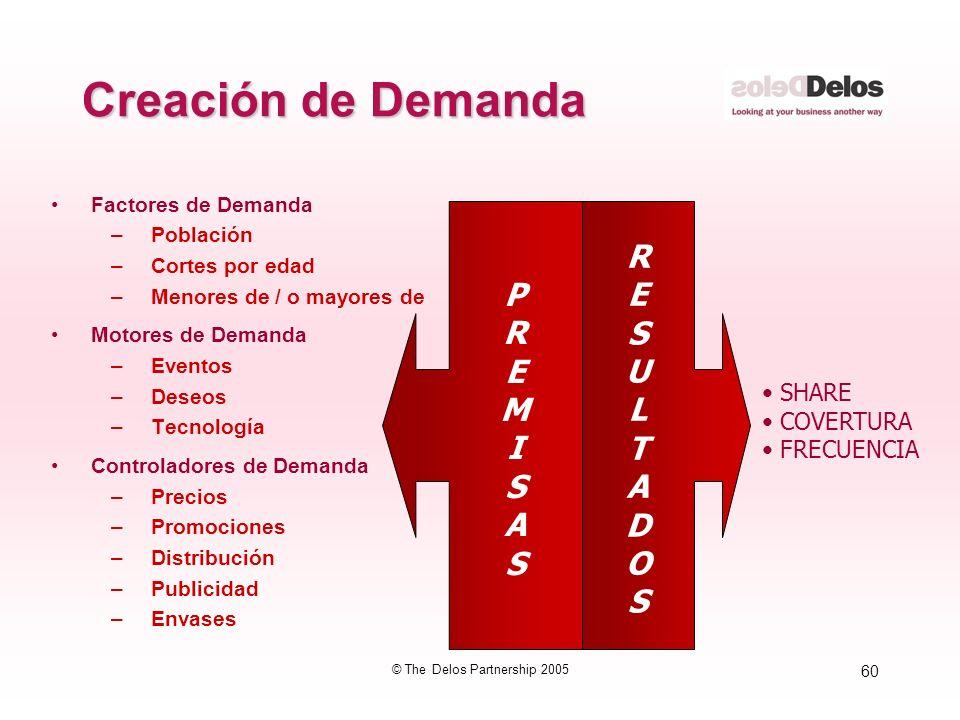 60 © The Delos Partnership 2005 Creación de Demanda Factores de Demanda –Población –Cortes por edad –Menores de / o mayores de Motores de Demanda –Eve