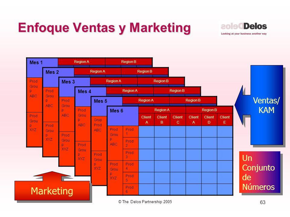 63 © The Delos Partnership 2005 Enfoque Ventas y Marketing Mes 1 Region ARegion B Cust A Cust B Cust C Cust A Cust D Cust E Prod Grou p ABC Prod 1 Pro