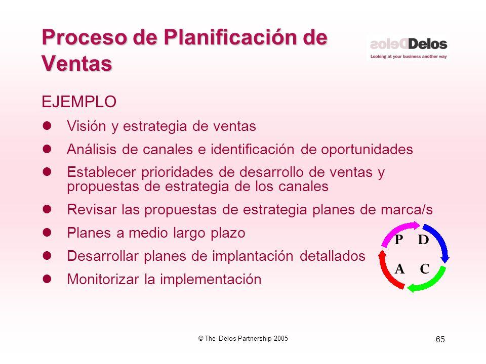 65 © The Delos Partnership 2005 Proceso de Planificación de Ventas EJEMPLO lVisión y estrategia de ventas lAnálisis de canales e identificación de opo