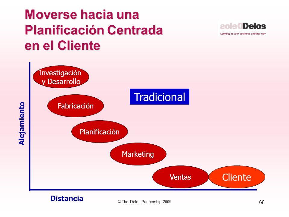 68 © The Delos Partnership 2005 Moverse hacia una Planificación Centrada en el Cliente Fabricación Distancia Alejamiento Investigación y Desarrollo Pl