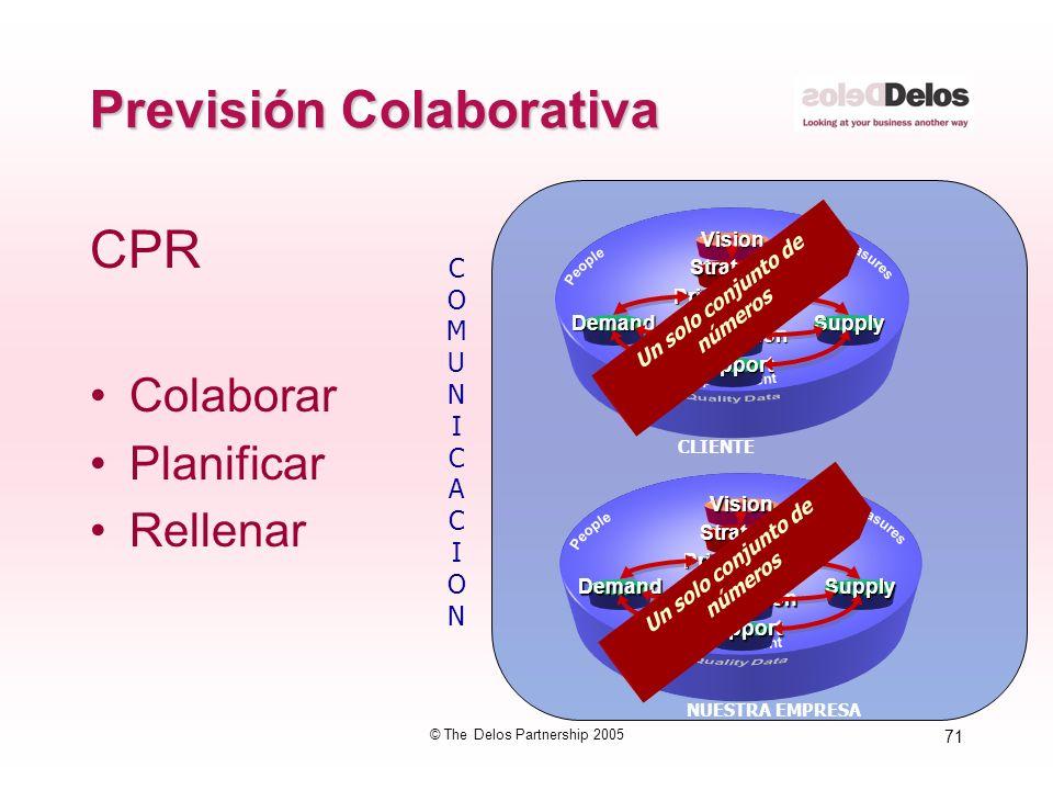 71 © The Delos Partnership 2005 Previsión Colaborativa CPR Colaborar Planificar Rellenar COMUNICACIONCOMUNICACION CLIENTE NUESTRA EMPRESA Innovation I
