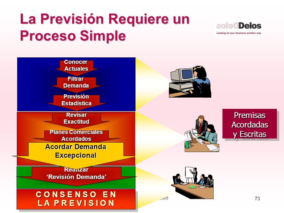 73 © The Delos Partnership 2005 La Previsión Requiere un Proceso Simple PremisasAcordadas y Escritas PremisasAcordadas FiltrarDemanda PrevisiónEstadís