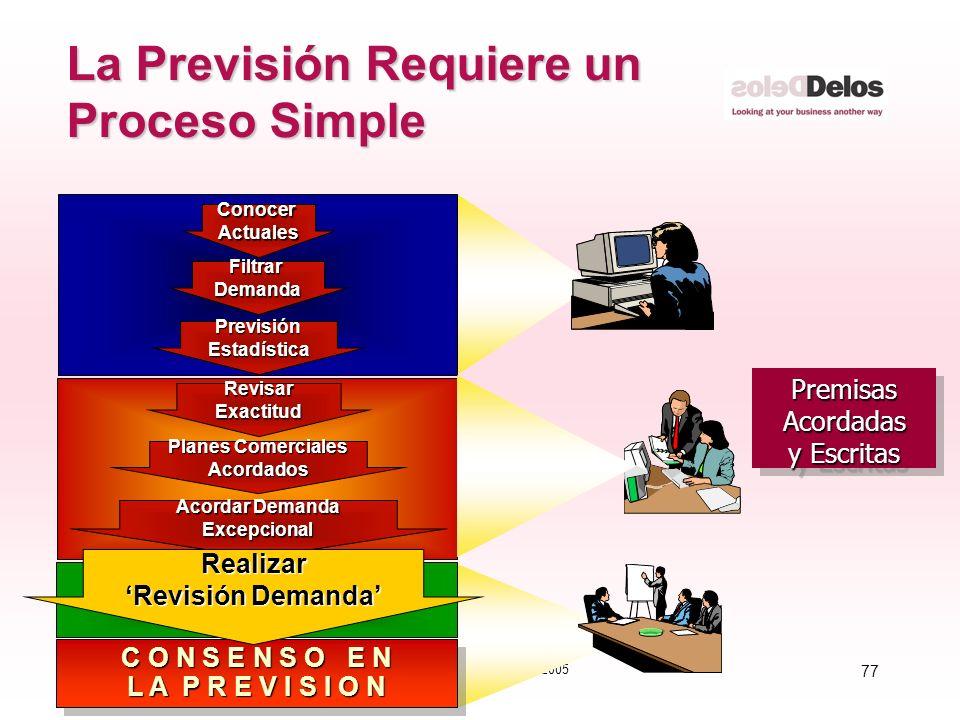 77 © The Delos Partnership 2005 La Previsión Requiere un Proceso Simple PremisasAcordadas y Escritas PremisasAcordadas FiltrarDemanda PrevisiónEstadís