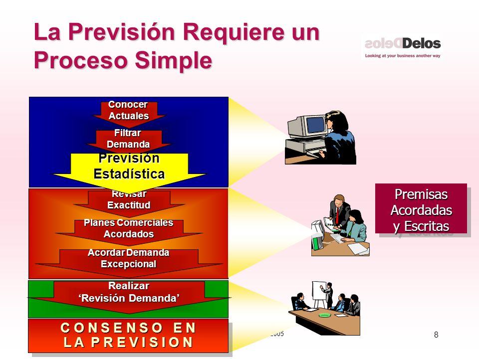 8 © The Delos Partnership 2005 La Previsión Requiere un Proceso Simple PremisasAcordadas y Escritas PremisasAcordadas FiltrarDemanda ConocerActuales C