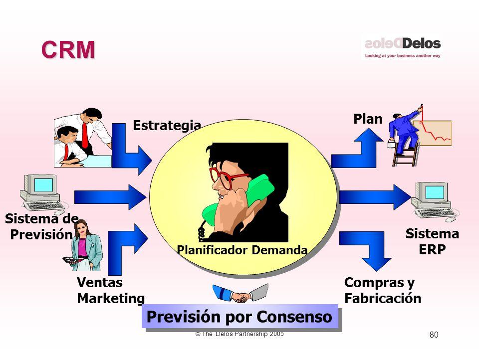 80 © The Delos Partnership 2005 CRM Estrategia Planificador Demanda Ventas Marketing Sistema de Previsión Plan Compras y Fabricación Sistema ERP Previ