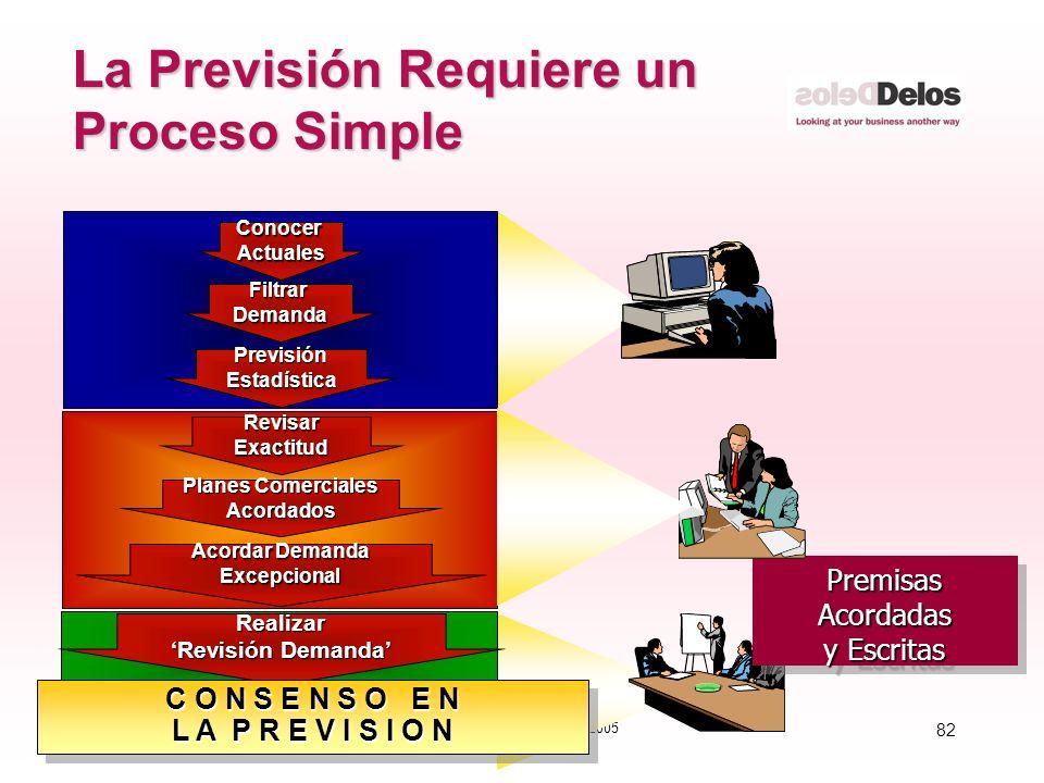 82 © The Delos Partnership 2005 La Previsión Requiere un Proceso Simple PremisasAcordadas y Escritas PremisasAcordadas FiltrarDemanda PrevisiónEstadís