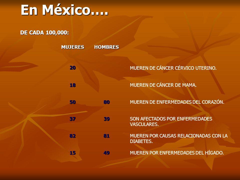 MUJERESHOMBRES MUEREN DE CÁNCER CÉRVICO UTERINO. 20 MUEREN DE CÁNCER DE MAMA.18 MUEREN DE ENFERMEDADES DEL CORAZÓN.5080 SON AFECTADOS POR ENFERMEDADES
