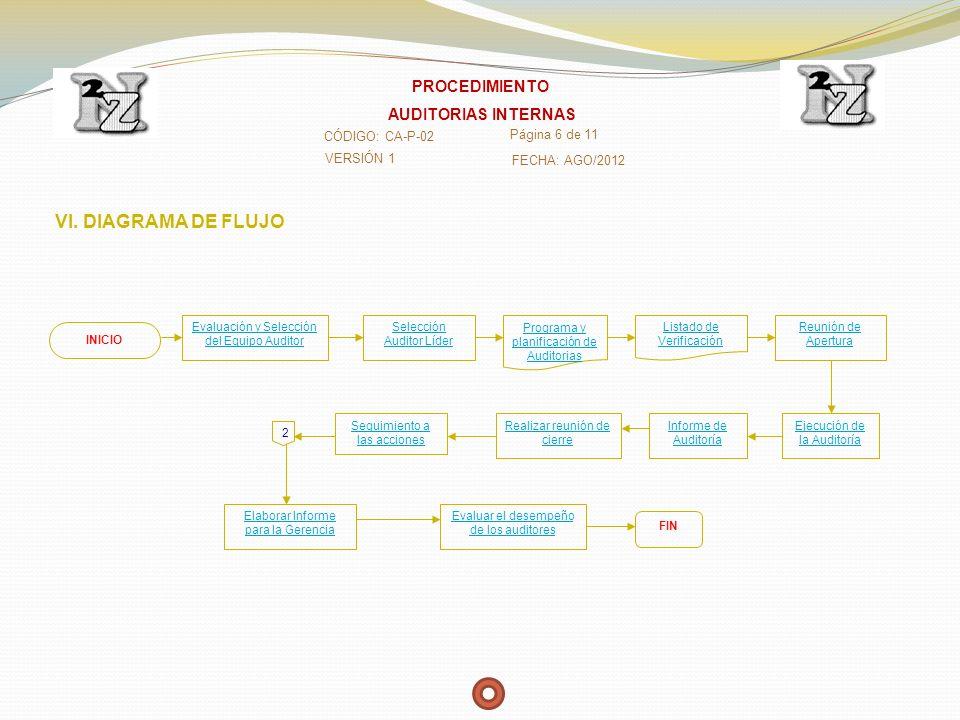 VI. DIAGRAMA DE FLUJO INICIO Selección Auditor Líder Evaluación y Selección del Equipo Auditor Reunión de Apertura Programa y planificación de Auditor