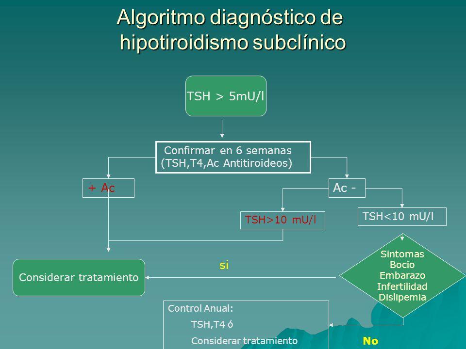 Algoritmo diagnóstico de hipotiroidismo subclínico TSH > 5mU/l Confirmar en 6 semanas (TSH,T4,Ac Antitiroideos) + AcAc - TSH>10 mU/l TSH<10 mU/l Sintomas Bocio Embarazo Infertilidad Dislipemia Considerar tratamiento Control Anual: TSH,T4 ó Considerar tratamiento si No