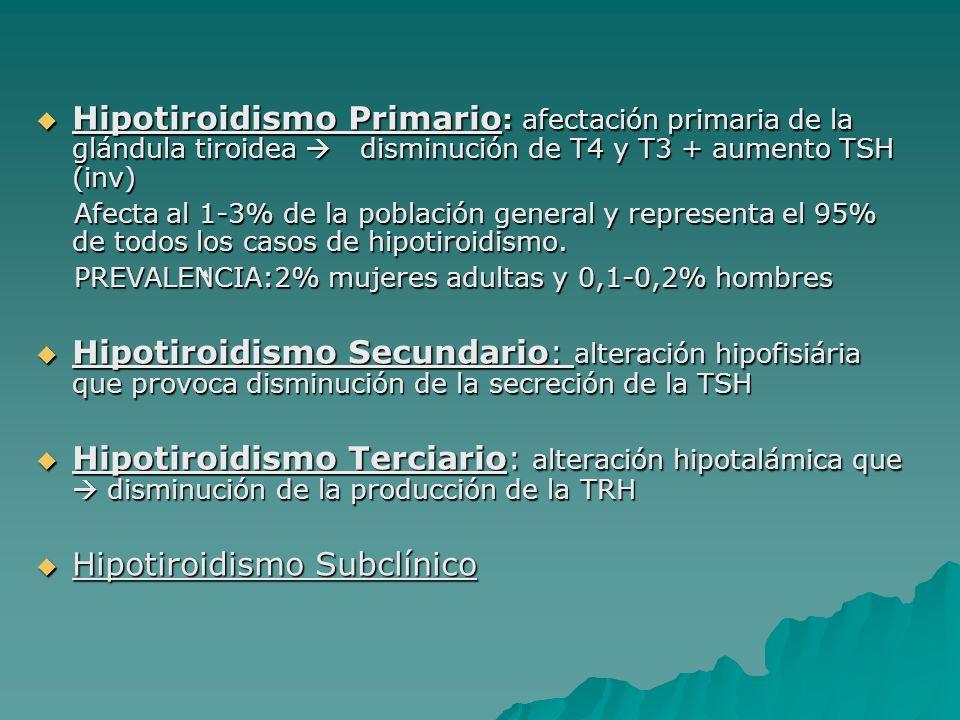 Hipotiroidismo Primario : afectación primaria de la glándula tiroidea disminución de T4 y T3 + aumento TSH (inv) Hipotiroidismo Primario : afectación primaria de la glándula tiroidea disminución de T4 y T3 + aumento TSH (inv) Afecta al 1-3% de la población general y representa el 95% de todos los casos de hipotiroidismo.