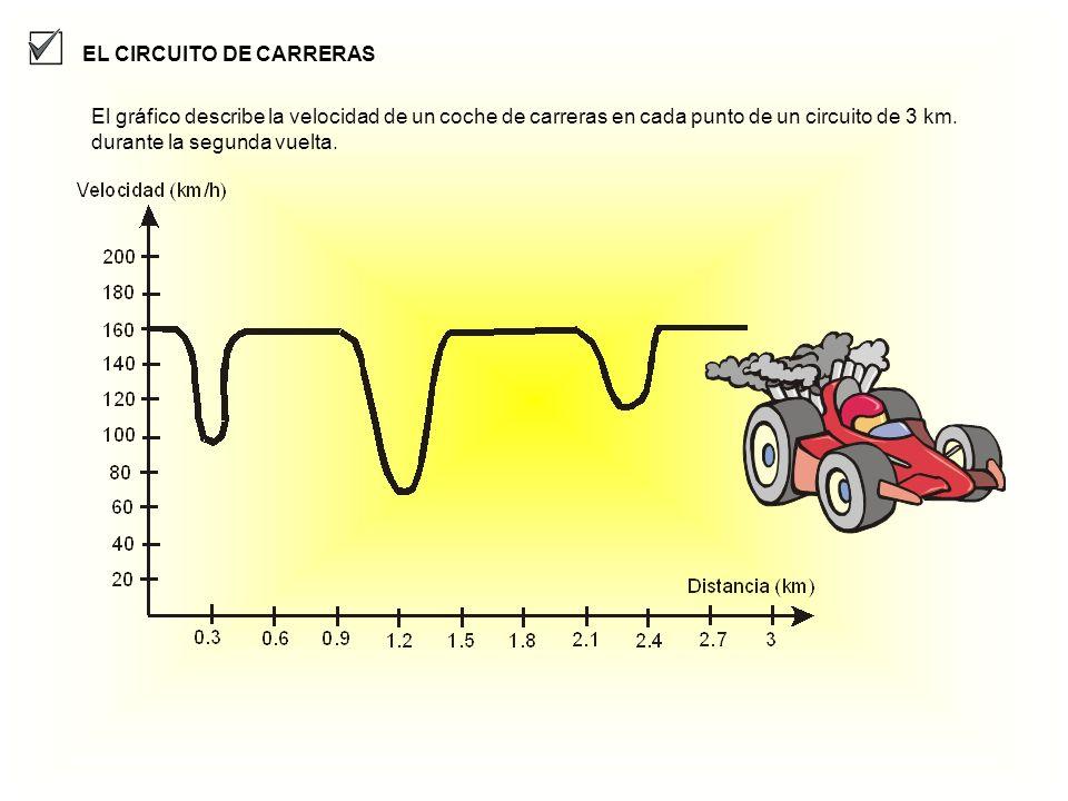EL CIRCUITO DE CARRERAS El gráfico describe la velocidad de un coche de carreras en cada punto de un circuito de 3 km. durante la segunda vuelta.