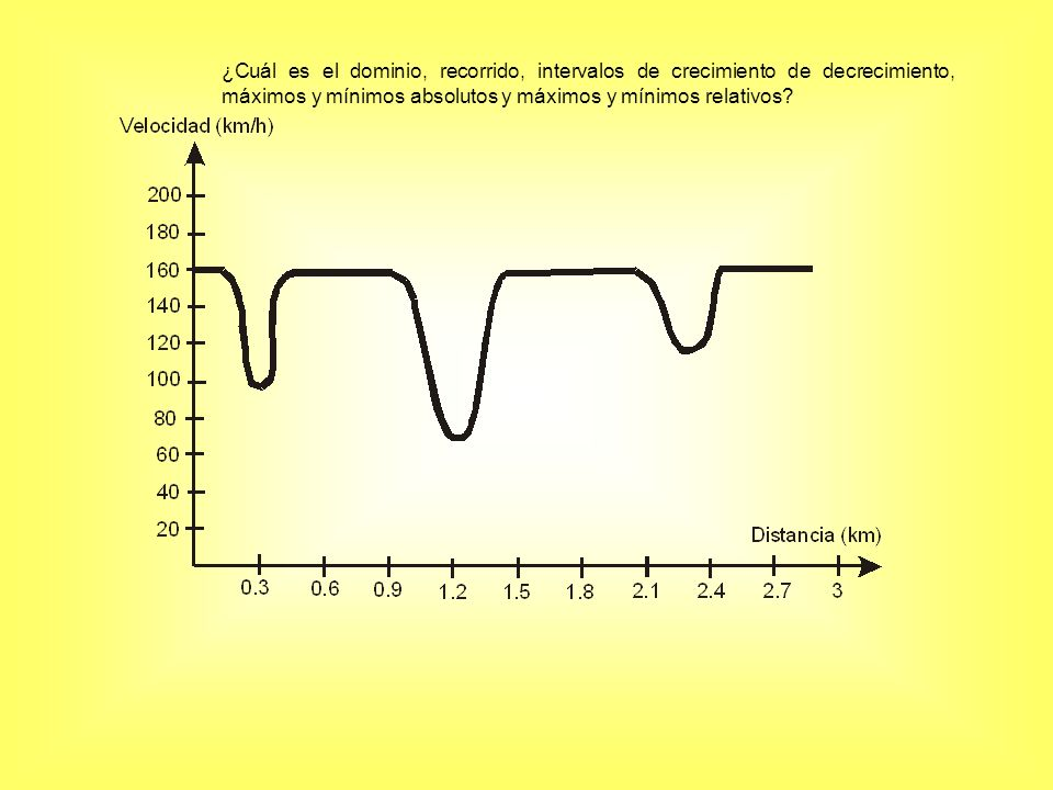 ¿Cuál es el dominio, recorrido, intervalos de crecimiento de decrecimiento, máximos y mínimos absolutos y máximos y mínimos relativos?