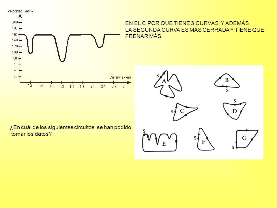 ¿En cuál de los siguientes circuitos se han podido tomar los datos? EN EL C POR QUE TIENE 3 CURVAS, Y ADEMÁS LA SEGUNDA CURVA ES MÁS CERRADA Y TIENE Q