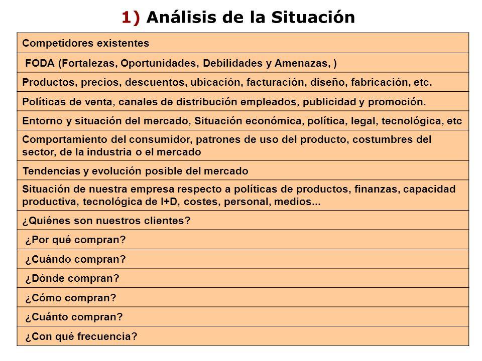 1) Análisis de la Situación Competidores existentes FODA (Fortalezas, Oportunidades, Debilidades y Amenazas, ) Productos, precios, descuentos, ubicaci