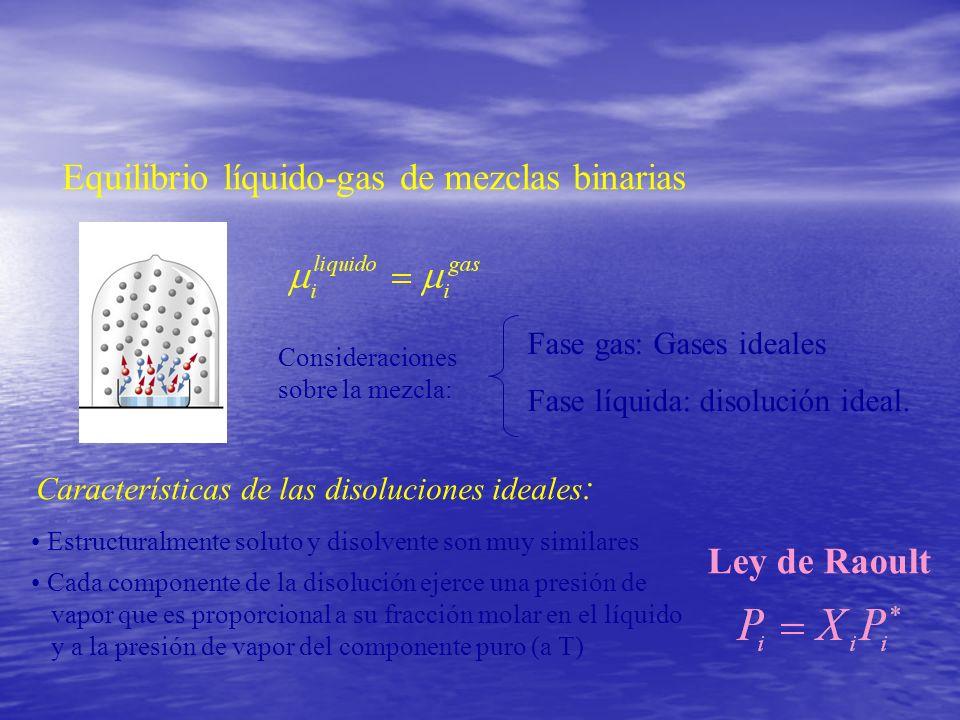 Equilibrio líquido-gas de mezclas binarias Características de las disoluciones ideales : Estructuralmente soluto y disolvente son muy similares Cada c
