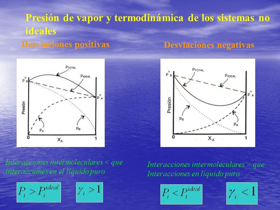 Presión de vapor y termodinámica de los sistemas no ideales Desviaciones positivas Desviaciones negativas Interacciones intermoleculares < que interac
