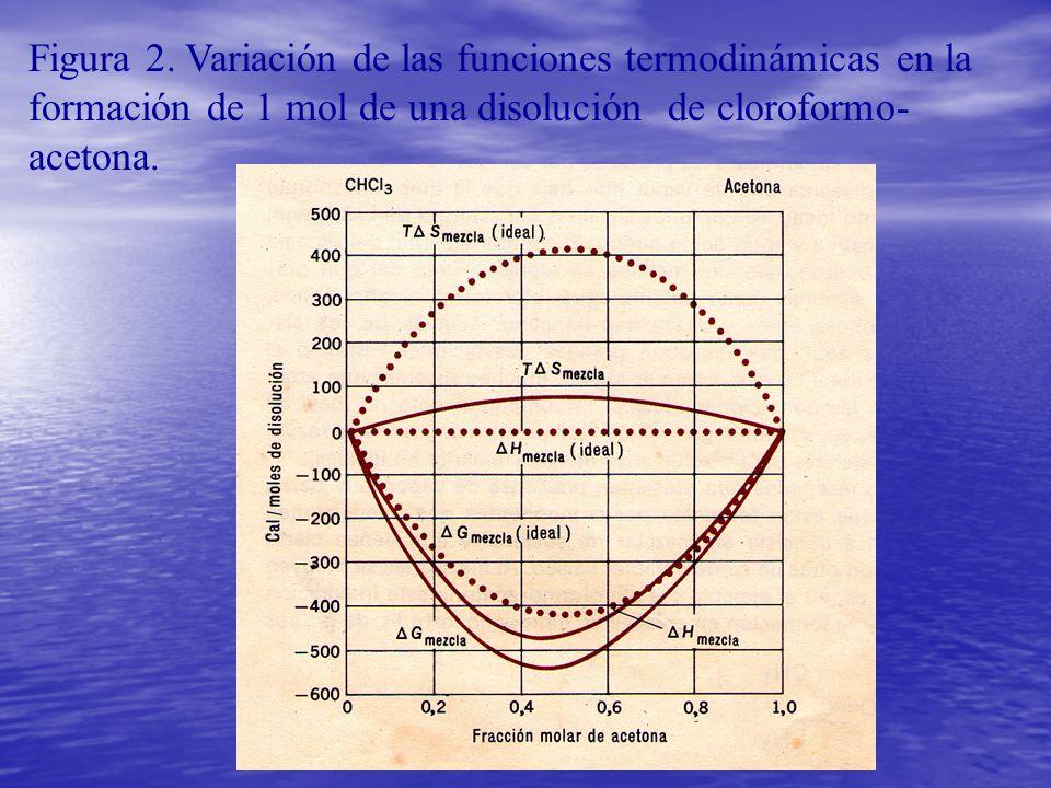 Figura 2. Variación de las funciones termodinámicas en la formación de 1 mol de una disolución de cloroformo- acetona.