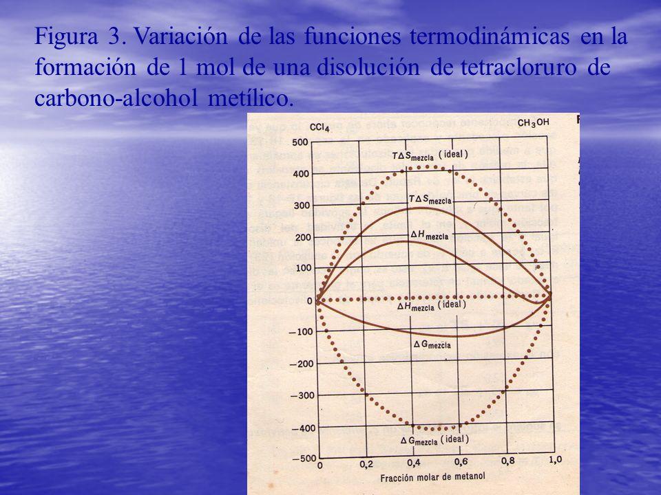 Figura 3. Variación de las funciones termodinámicas en la formación de 1 mol de una disolución de tetracloruro de carbono-alcohol metílico.